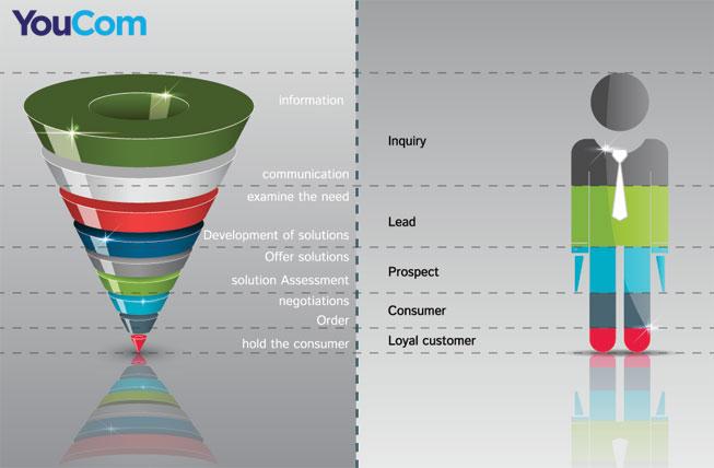 YouCom-Media-Push-Vs-Pull-Marketing
