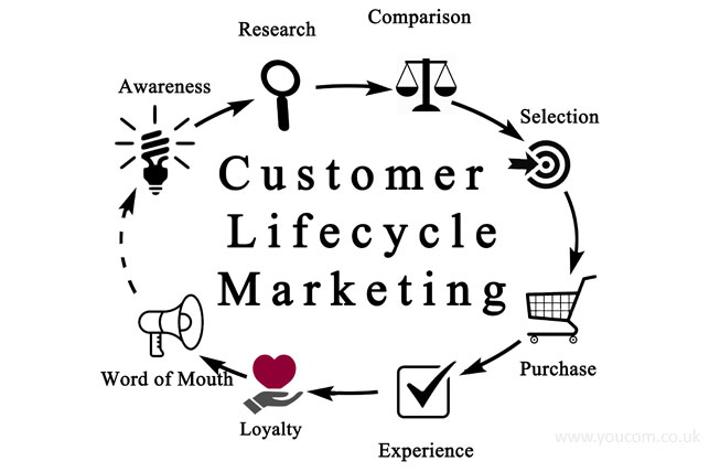 What stage of the lifecycle do you target your messages?